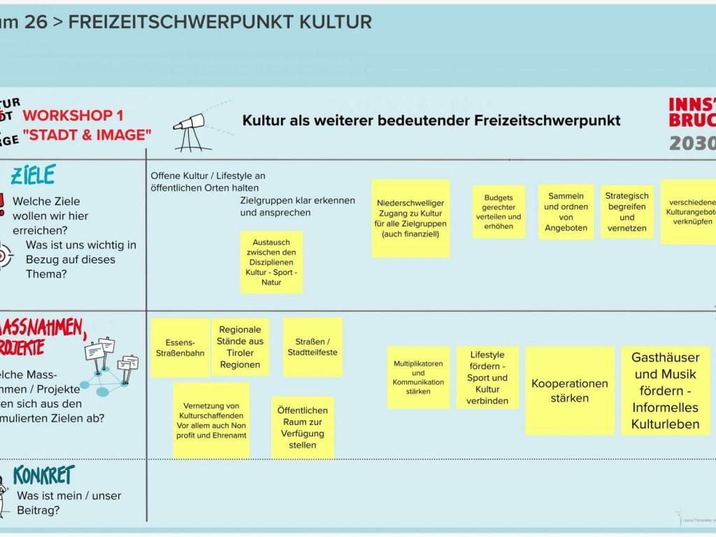Runde-2-KSI-2030-WS-1-Raum-26-FREIZEITSCHWERPUNKT-KULTUR
