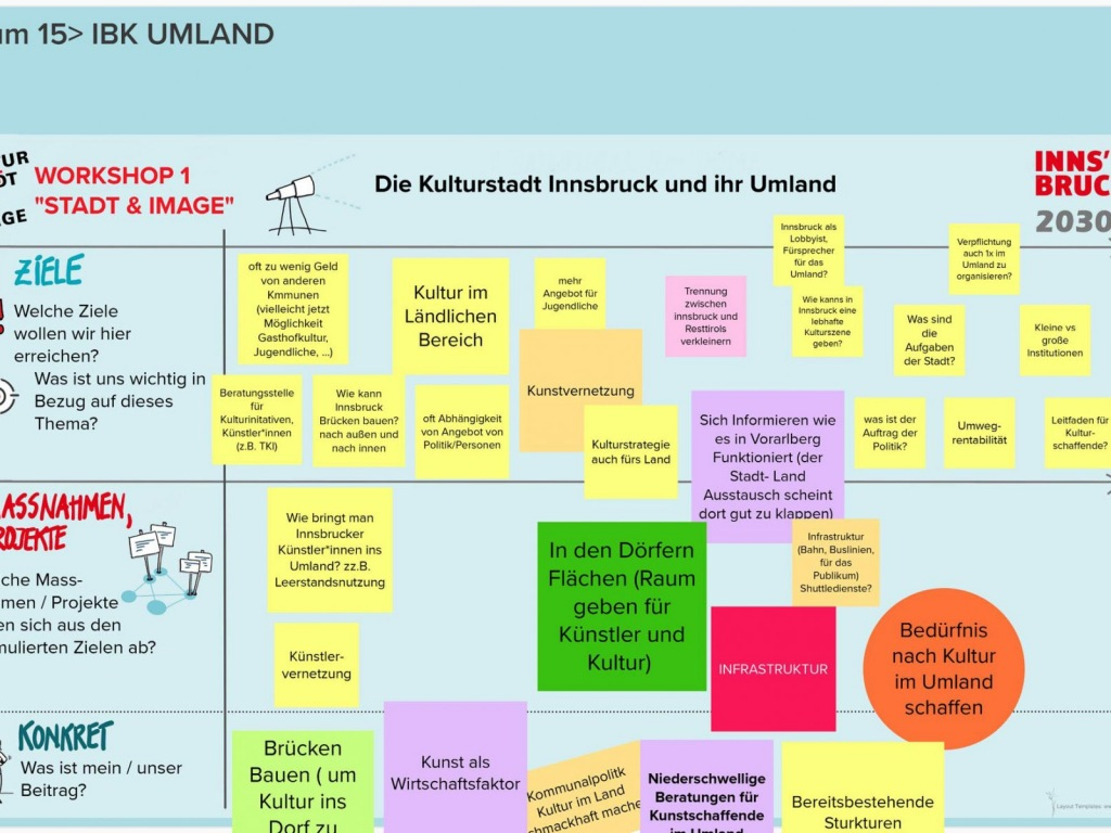 Runde-1-KSI-2030-WS-1-Raum-15-IBK-UMLAND