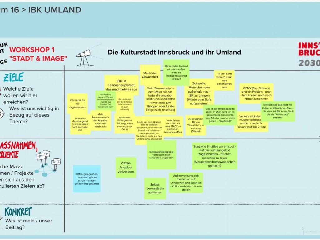 Runde-1-KSI-2030-WS-1-Raum-16-IBK-UMLAND