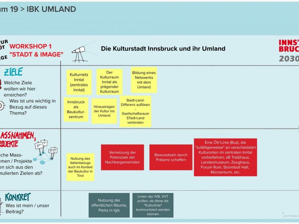 Runde-2-KSI-2030-WS-1-Raum-19-IBK-UMLAND